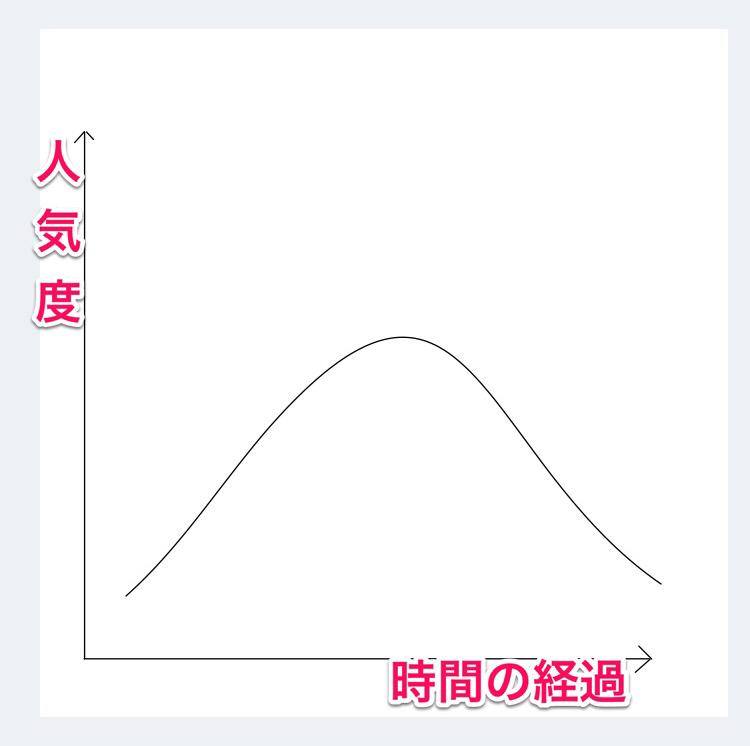 富士山型普及曲線