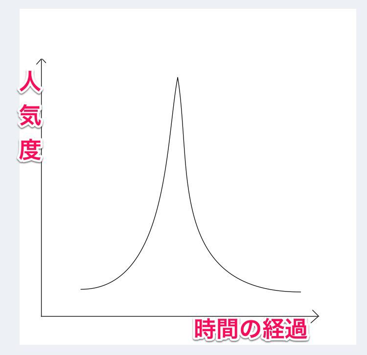 ペンシル型普及曲線
